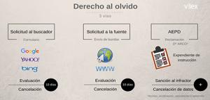 eventmedia1480337695derechoalolvido_info_stream3-png-derecho-al-olvido_info_stream-3